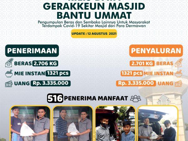 RILIS DATA GERAKKEUN MASJID BANTU UMMAT - 12 AGUSTUS
